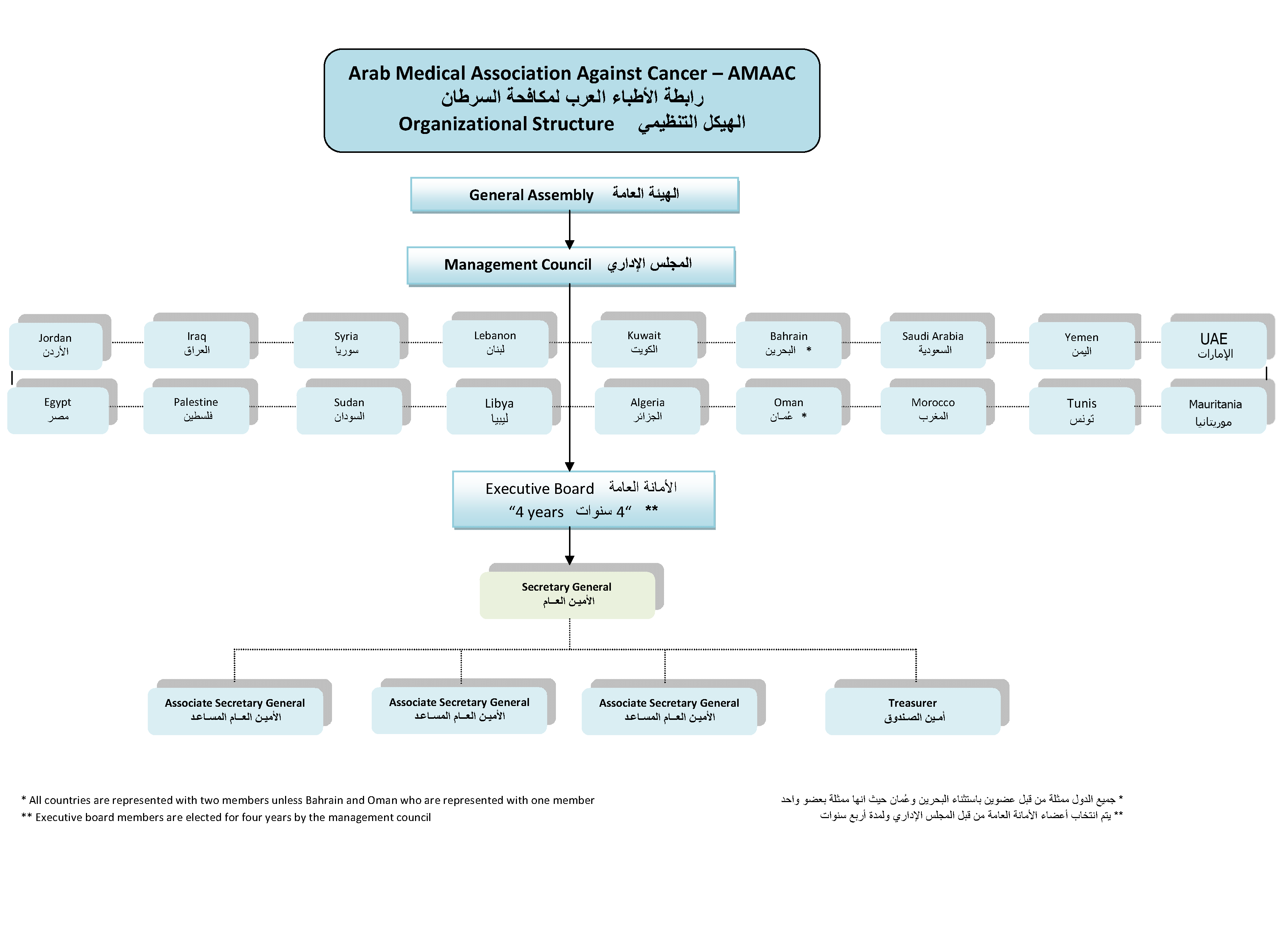 amaac organizational structure - World Vision Organizational Structure